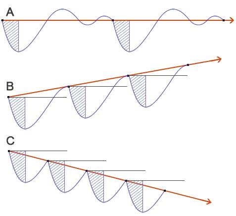 А – поддержание формы, В – прогресс, С – редукция