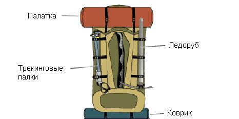 Прикрепить спальник рюкзаку рюкзаки херлиц мини