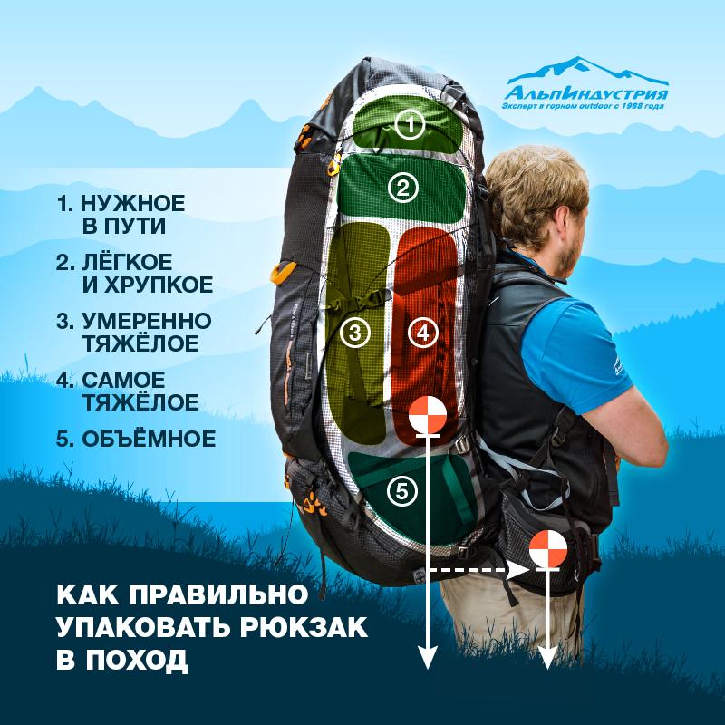 Правила упаковки рюкзака