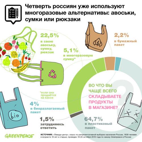 По результатам опроса «Левада-Центра», 29% россиян готовы перестать использовать одноразовую тару и упаковку, если в магазинах и кафе появится удобная система для использования многоразовых альтернатив.