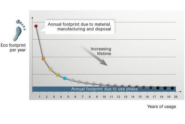 Как уменьшить вредное воздействие на окружающую среду, если ты крупнейший производитель мембран: опыт GORE-TEX