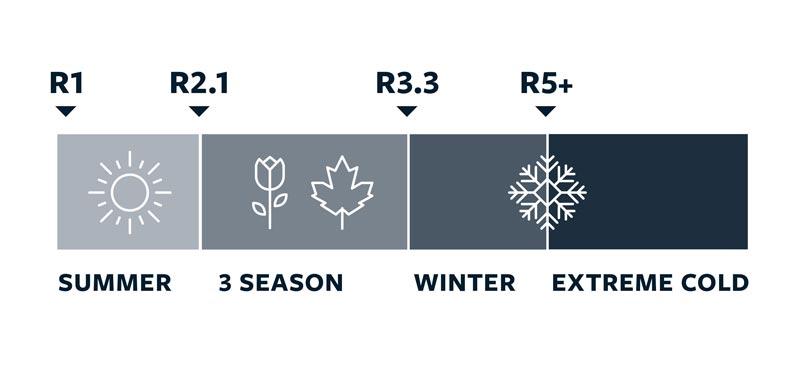 Значение R-value для туристических ковриков