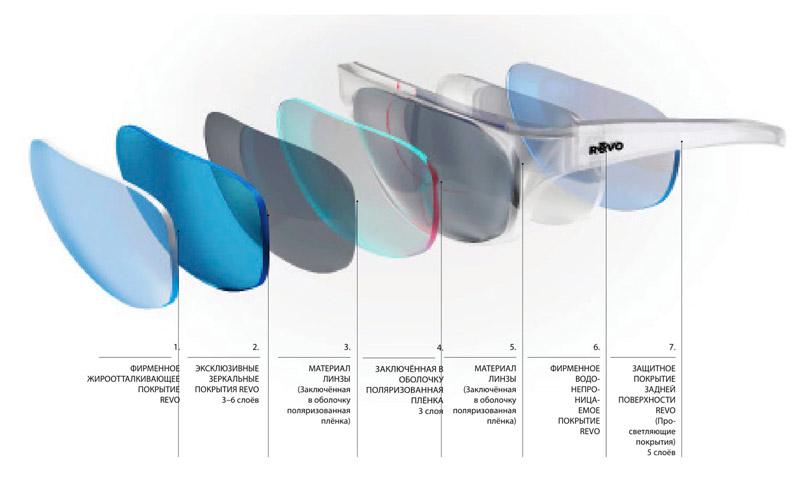По сути каждая линза в очках Revo состоит из нескольких слоёв