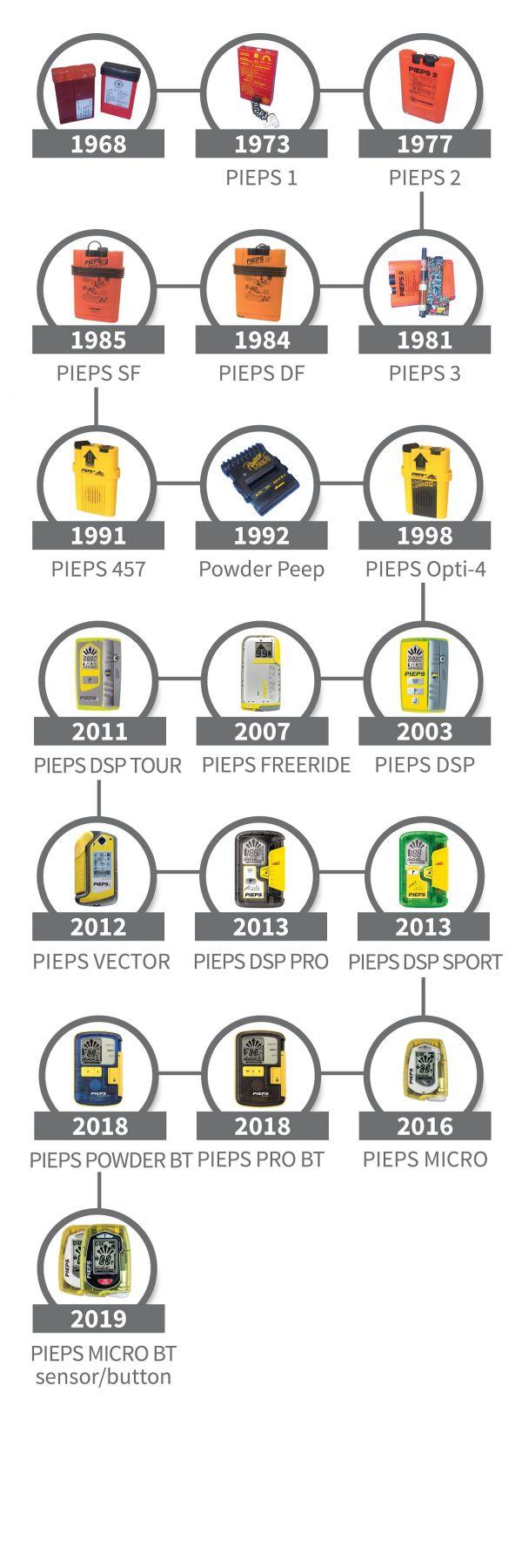 Pieps history