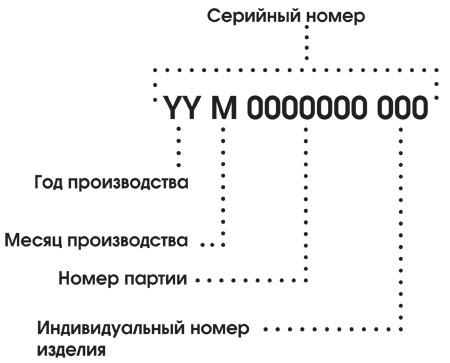 серийный номер на спусковых устройствах