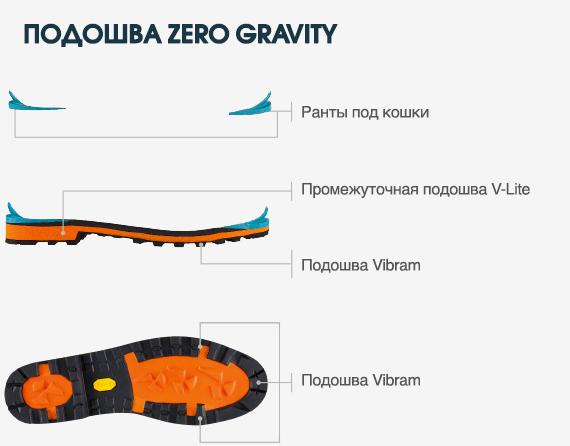 Scarpa Phantom 6000: подошва Vibram Zero Fravity